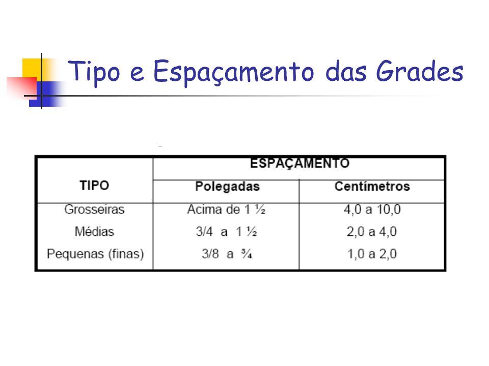 Tipo e Espaçamento das Grades