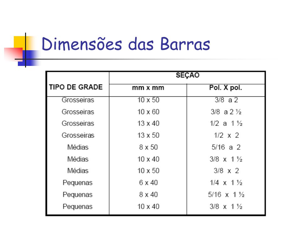 Dimensões das Barras