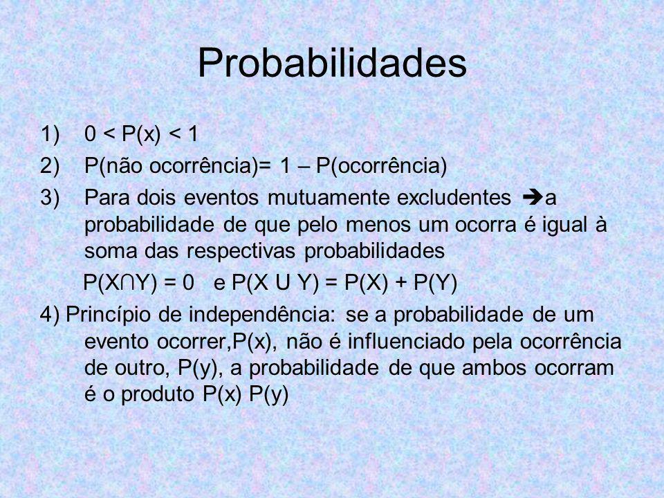 Probabilidades 1)0 < P(x) < 1 2)P(não ocorrência)= 1 – P(ocorrência) 3)Para dois eventos mutuamente excludentes a probabilidade de que pelo menos um ocorra é igual à soma das respectivas probabilidades P(XY) = 0 e P(X U Y) = P(X) + P(Y) 4) Princípio de independência: se a probabilidade de um evento ocorrer,P(x), não é influenciado pela ocorrência de outro, P(y), a probabilidade de que ambos ocorram é o produto P(x) P(y)