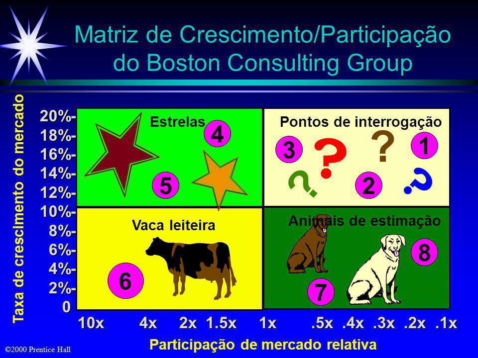 ©2000 Prentice Hall Matriz de Crescimento/Participação do Boston Consulting Group 20%-18%-16%-14%-12%-10%- 8%- 8%- 6%- 6%- 4%- 4%- 2%- 2%- 0 Taxa de crescimento do mercado 3 .