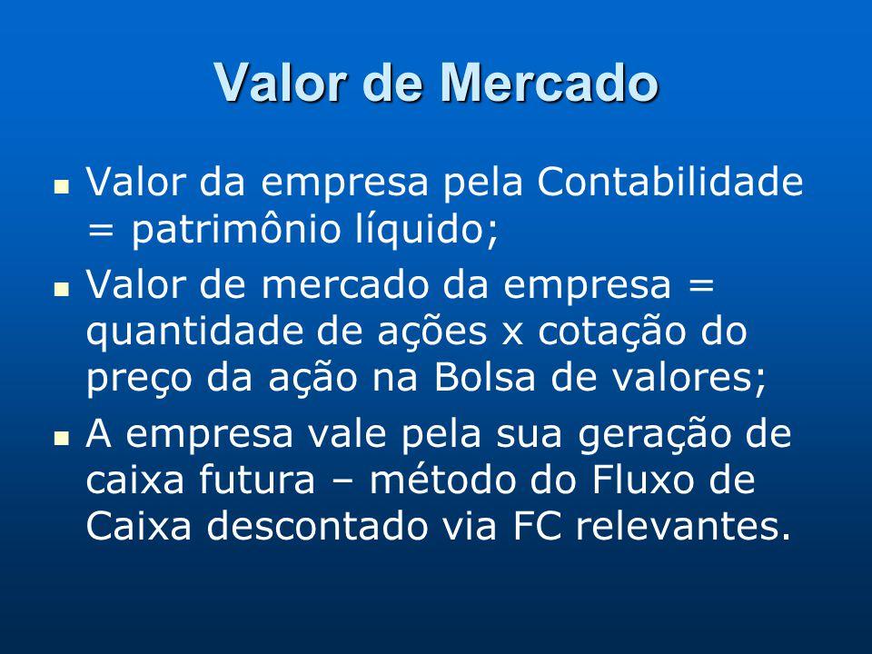 Valor de Mercado Valor da empresa pela Contabilidade = patrimônio líquido; Valor de mercado da empresa = quantidade de ações x cotação do preço da açã