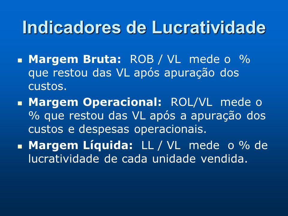 Indicadores de Lucratividade Margem Bruta: ROB / VL mede o % que restou das VL após apuração dos custos. Margem Operacional: ROL/VL mede o % que resto