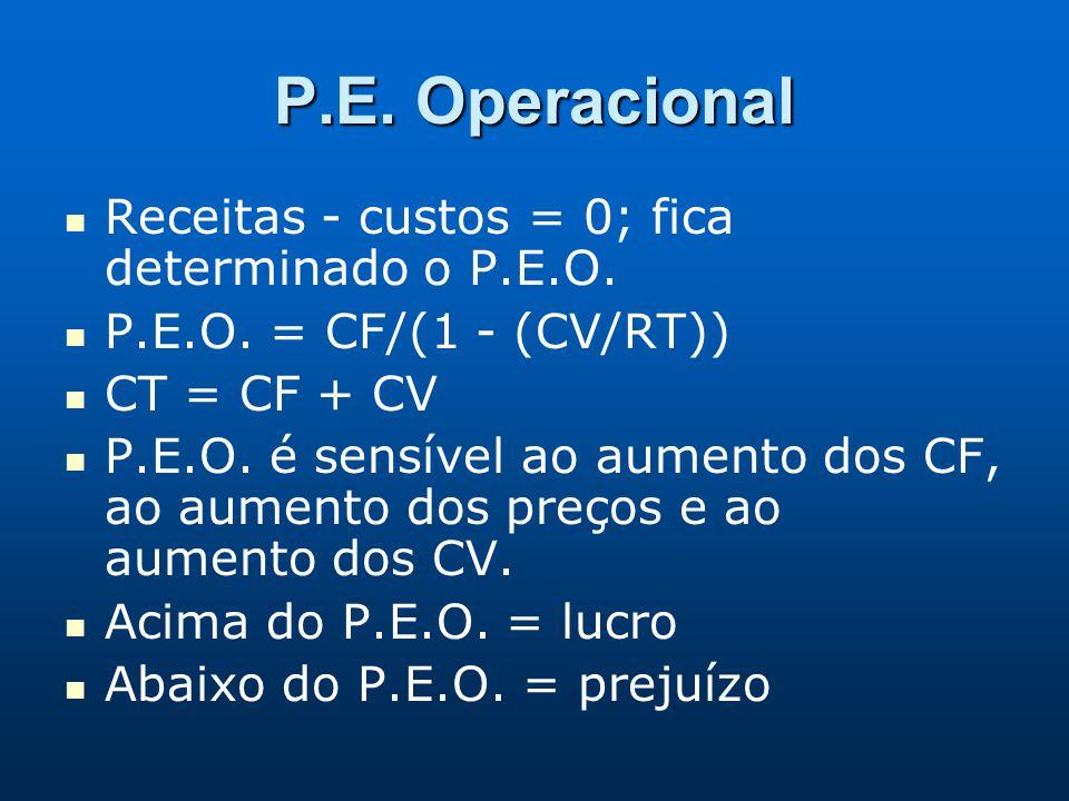 P.E. Operacional Receitas - custos = 0; fica determinado o P.E.O. P.E.O. = CF/(1 - (CV/RT)) CT = CF + CV P.E.O. é sensível ao aumento dos CF, ao aumen