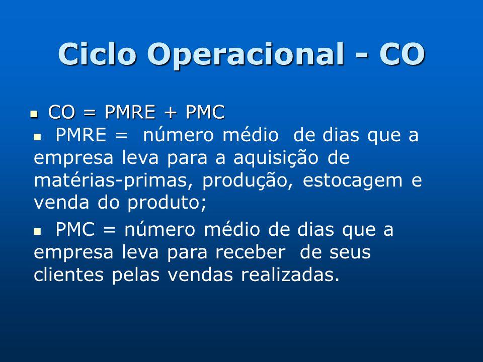 Ciclo Operacional - CO CO = PMRE + PMC CO = PMRE + PMC PMRE = número médio de dias que a empresa leva para a aquisição de matérias-primas, produção, e