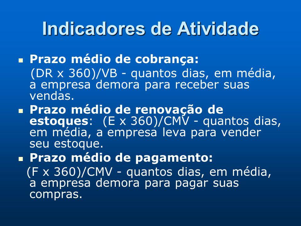Indicadores de Atividade Prazo médio de cobrança: (DR x 360)/VB - quantos dias, em média, a empresa demora para receber suas vendas. Prazo médio de re