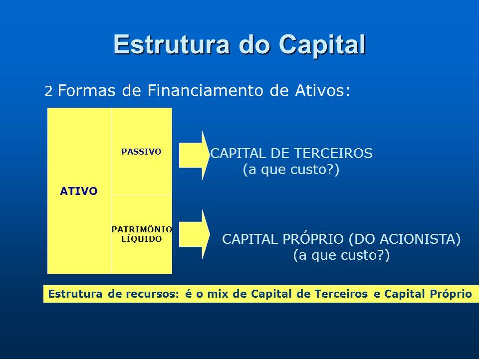 Estrutura do Capital 2 Formas de Financiamento de Ativos: ATIVO PASSIVO PATRIMÔNIO LÍQUIDO CAPITAL DE TERCEIROS (a que custo?) CAPITAL PRÓPRIO (DO ACI