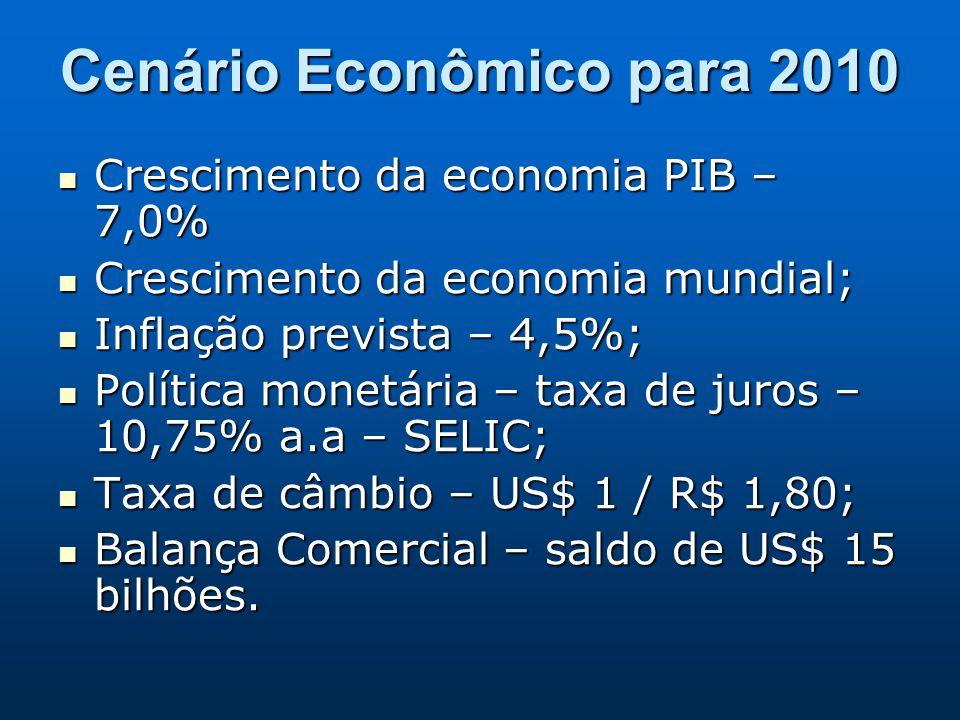 Cenário Econômico para 2010 Crescimento da economia PIB – 7,0% Crescimento da economia PIB – 7,0% Crescimento da economia mundial; Crescimento da econ