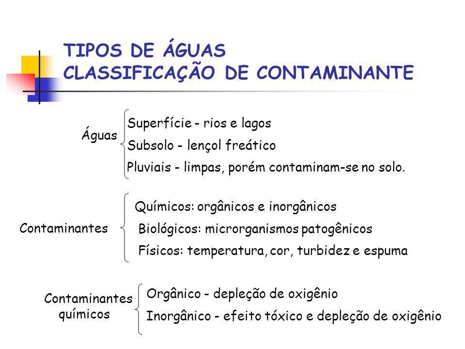 TIPOS DE ÁGUAS CLASSIFICAÇÃO DE CONTAMINANTE Superfície - rios e lagos Subsolo - lençol freático Pluviais - limpas, porém contaminam-se no solo. Águas
