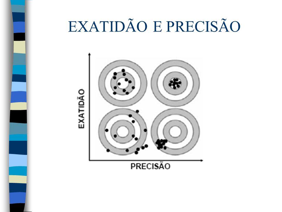 n Exercícios: Considere que um objeto teve sua massa determinada 8 vezes em uma balança de centigramas, com os seguintes resultados (o valor ± 0,01g refere-se à incerteza associada ao emprego da balança em centigramas): 14,22±0,02g 14,20±0,02g 14,21±0,02g 14,20±0,02g 14,21±0,02g 14,21±0,02g 14,20±0,02g 14,22±0,02g Comente sobre a precisão e exatidão destas medidas.