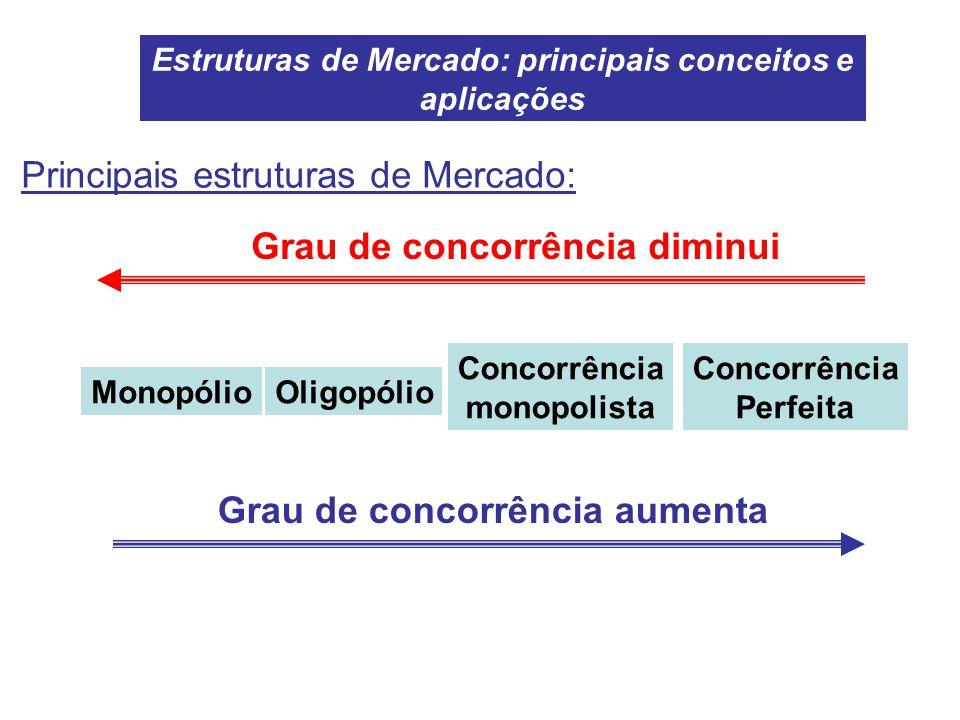MonopólioOligopólio Concorrência monopolista Concorrência Perfeita Grau de concorrência aumenta Grau de concorrência diminui Estruturas de Mercado: pr