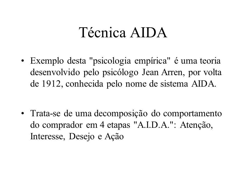 Técnica AIDA Exemplo desta