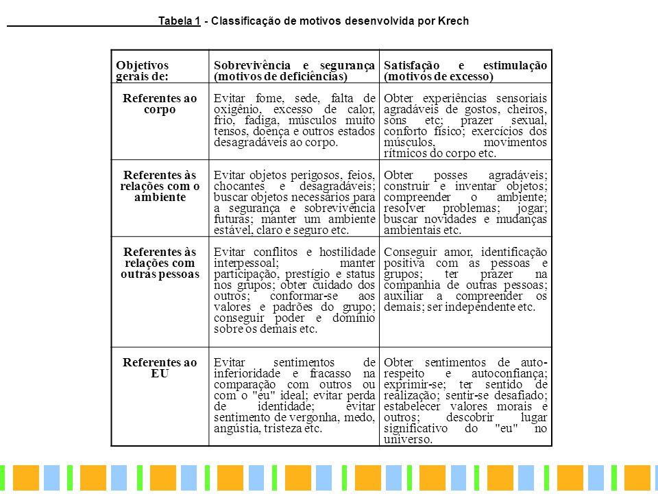Objetivos gerais de: Sobrevivência e segurança (motivos de deficiências) Satisfação e estimulação (motivos de excesso) Referentes ao corpo Evitar fome
