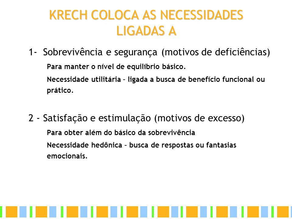 KRECH COLOCA AS NECESSIDADES LIGADAS A 1- Sobrevivência e segurança (motivos de deficiências) Para manter o nível de equilíbrio básico. Necessidade ut
