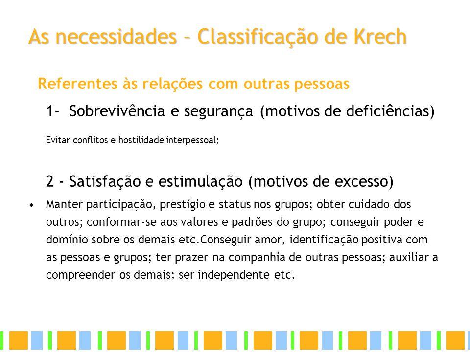 As necessidades – Classificação de Krech Referentes às relações com outras pessoas 1- Sobrevivência e segurança (motivos de deficiências) Evitar confl