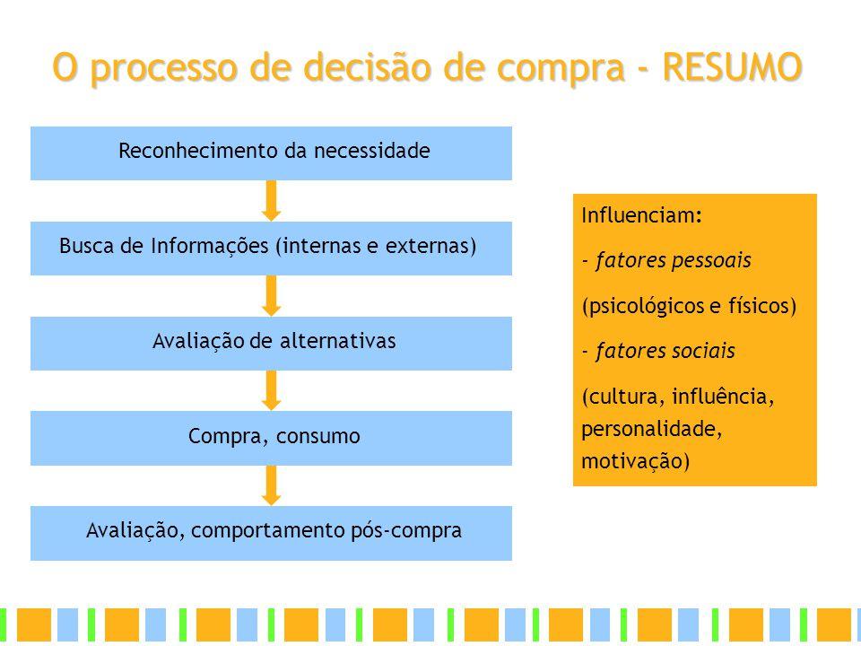 O processo de decisão de compra - RESUMO Reconhecimento da necessidade Busca de Informações (internas e externas) Avaliação de alternativas Compra, co