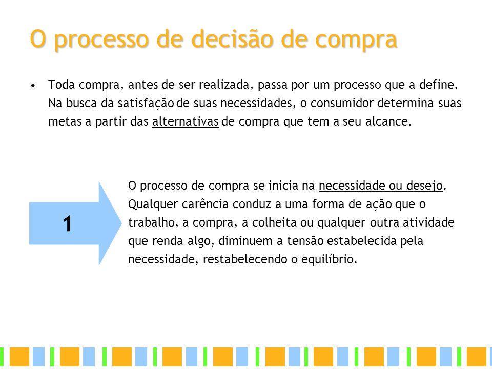 O processo de decisão de compra Toda compra, antes de ser realizada, passa por um processo que a define. Na busca da satisfação de suas necessidades,