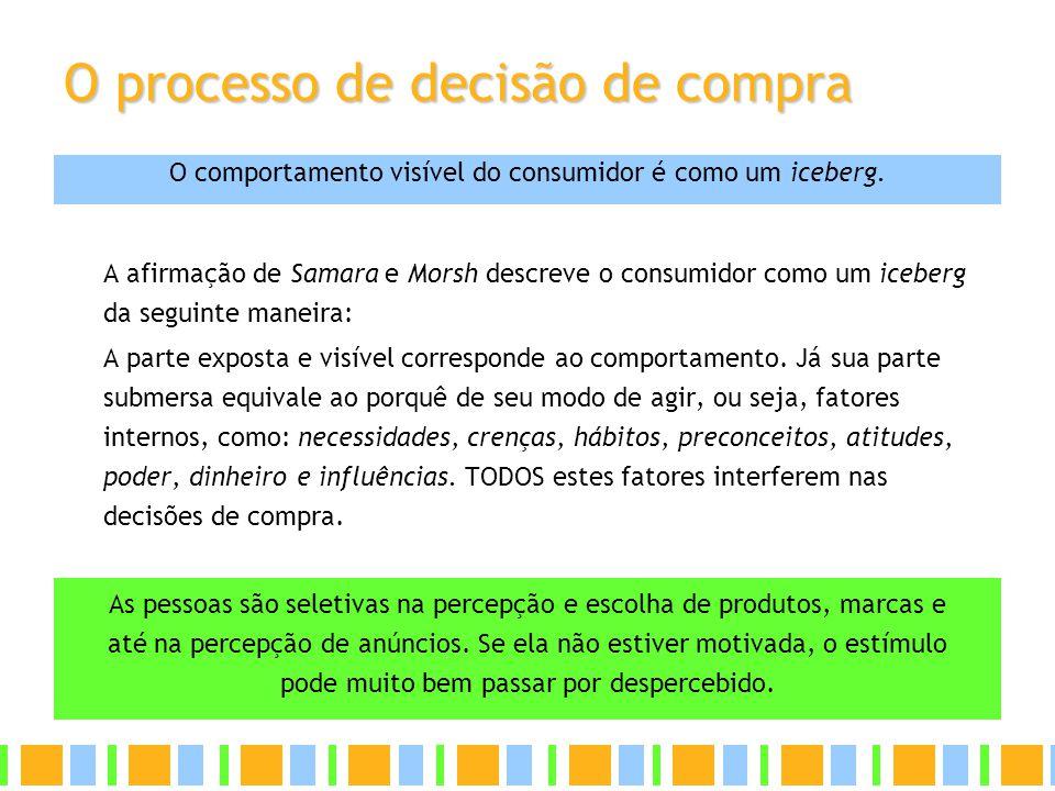 O processo de decisão de compra A afirmação de Samara e Morsh descreve o consumidor como um iceberg da seguinte maneira: A parte exposta e visível cor