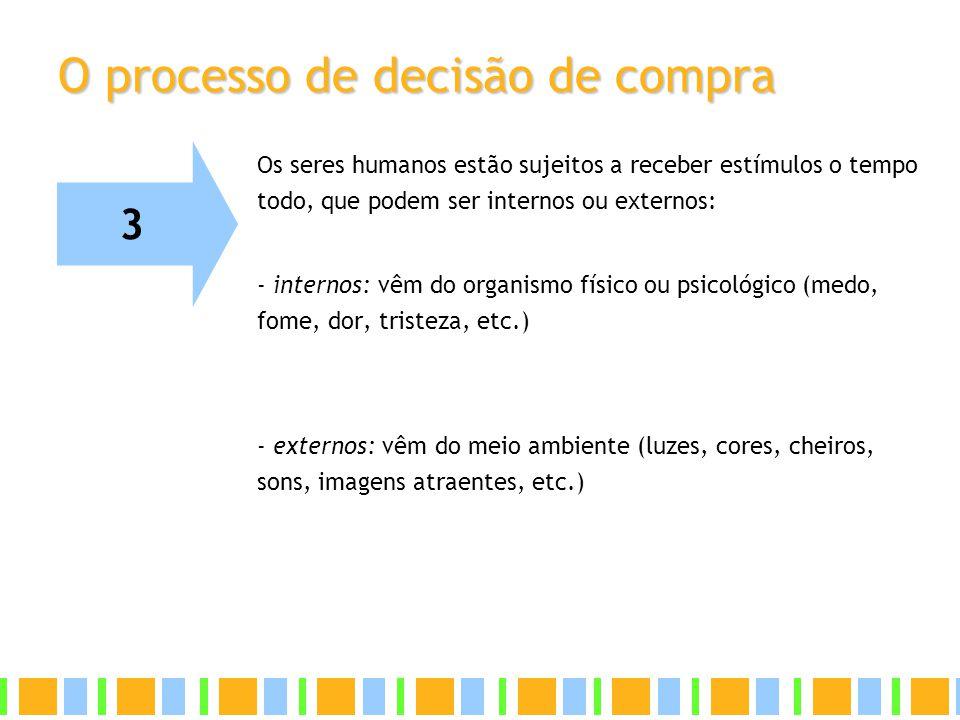 O processo de decisão de compra Os seres humanos estão sujeitos a receber estímulos o tempo todo, que podem ser internos ou externos: - internos: vêm