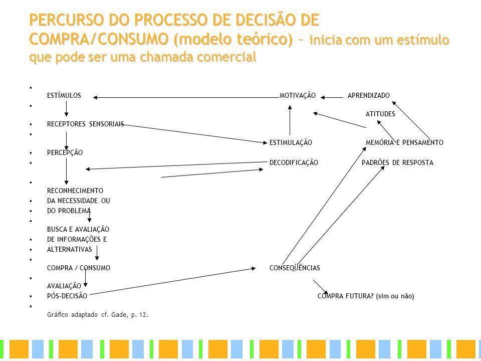 PERCURSO DO PROCESSO DE DECISÃO DE COMPRA/CONSUMO (modelo teórico) – inicia com um estímulo que pode ser uma chamada comercial ESTÍMULOS MOTIVAÇÃO APR