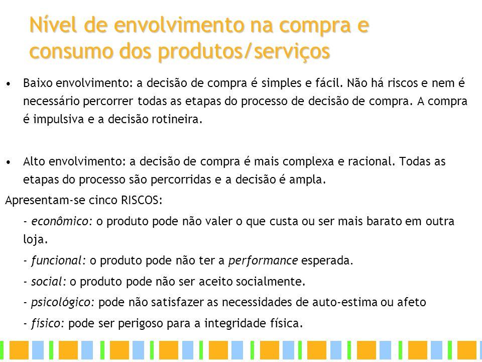 Nível de envolvimento na compra e consumo dos produtos/serviços Baixo envolvimento: a decisão de compra é simples e fácil. Não há riscos e nem é neces