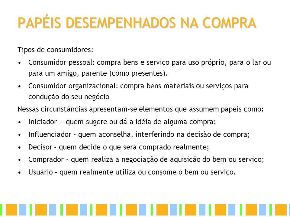 PAPÉIS DESEMPENHADOS NA COMPRA Tipos de consumidores: Consumidor pessoal: compra bens e serviço para uso próprio, para o lar ou para um amigo, parente