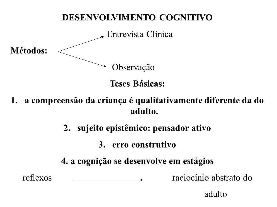 DESENVOLVIMENTO COGNITIVO Entrevista Clínica Métodos: Observação Teses Básicas: 1.a compreensão da criança é qualitativamente diferente da do adulto.