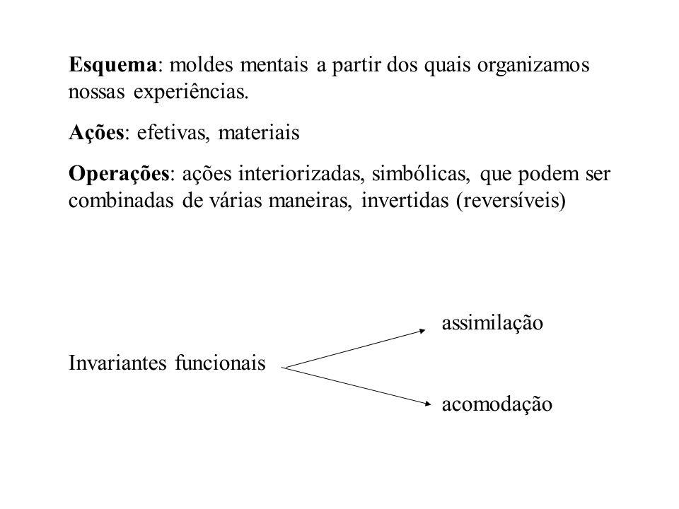 Esquema: moldes mentais a partir dos quais organizamos nossas experiências. Ações: efetivas, materiais Operações: ações interiorizadas, simbólicas, qu