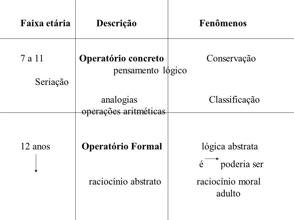 Faixa etária Descrição Fenômenos 7 a 11Operatório concreto Conservação pensamento lógico Seriação analogias Classificação operações aritméticas 12 anos Operatório Formal lógica abstrata é poderia ser raciocínio abstratoraciocínio moral adulto