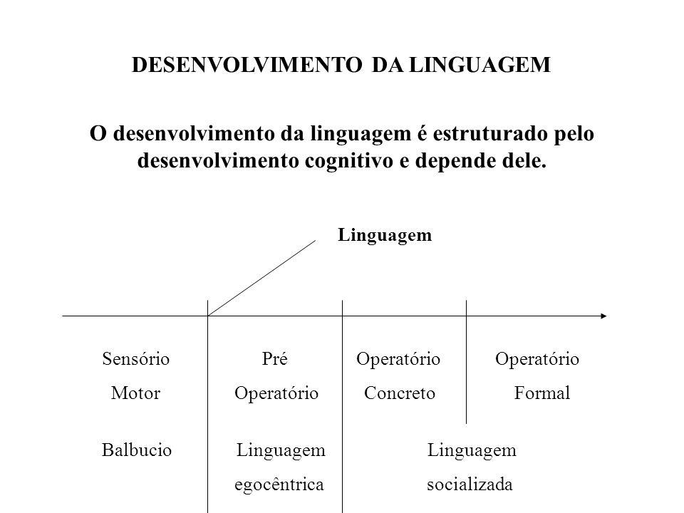 DESENVOLVIMENTO DA LINGUAGEM O desenvolvimento da linguagem é estruturado pelo desenvolvimento cognitivo e depende dele. Sensório Pré Operatório Opera