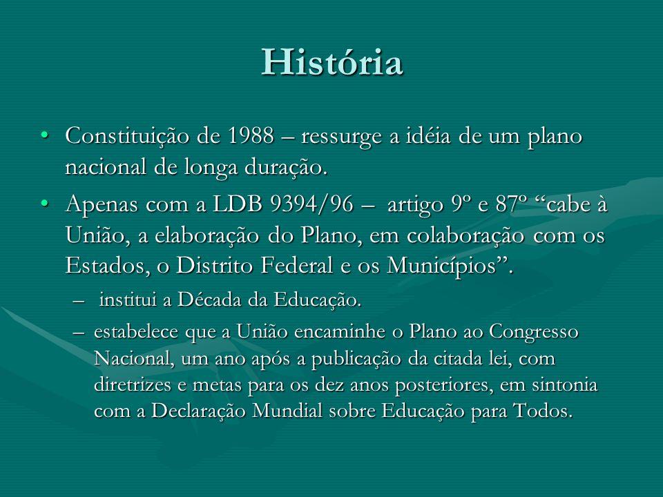 História Constituição de 1988 – ressurge a idéia de um plano nacional de longa duração.Constituição de 1988 – ressurge a idéia de um plano nacional de