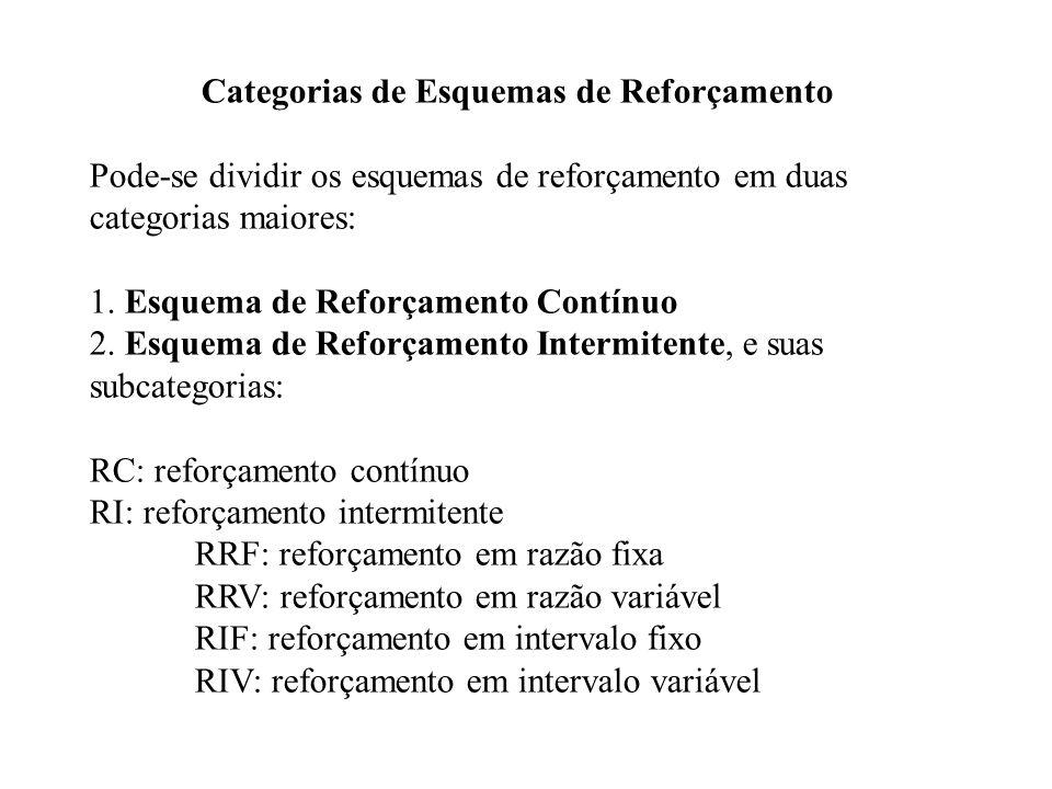 Categorias de Esquemas de Reforçamento Pode-se dividir os esquemas de reforçamento em duas categorias maiores: 1. Esquema de Reforçamento Contínuo 2.