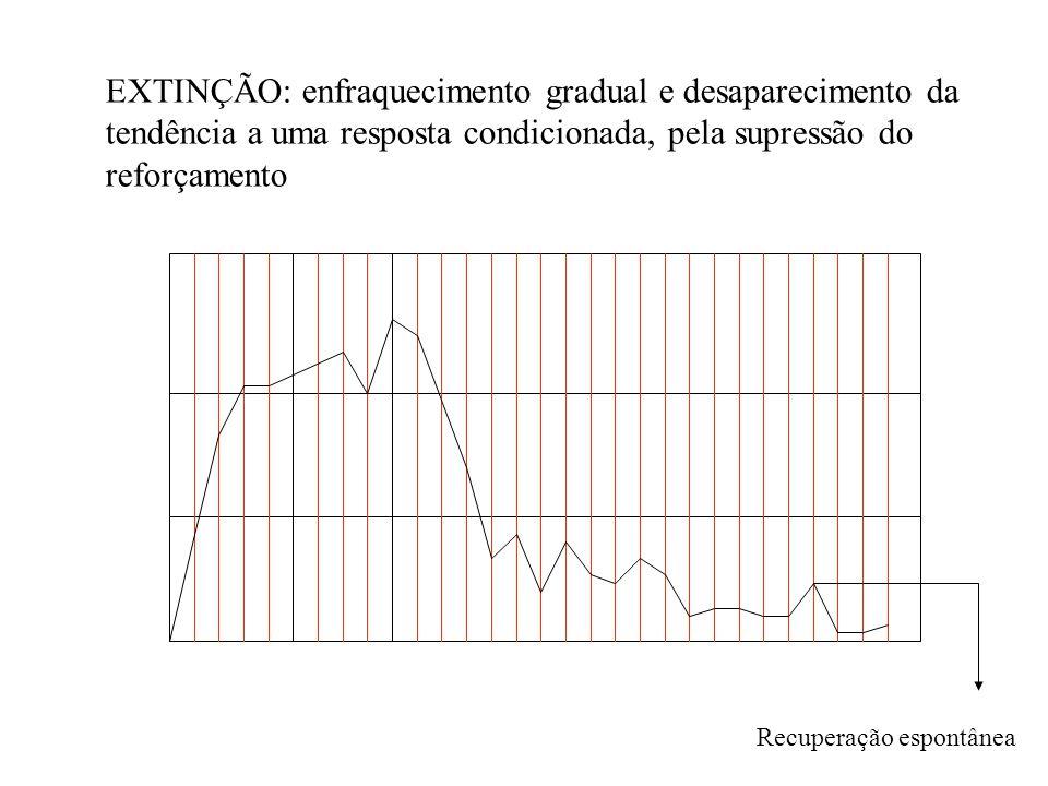EXTINÇÃO: enfraquecimento gradual e desaparecimento da tendência a uma resposta condicionada, pela supressão do reforçamento Recuperação espontânea