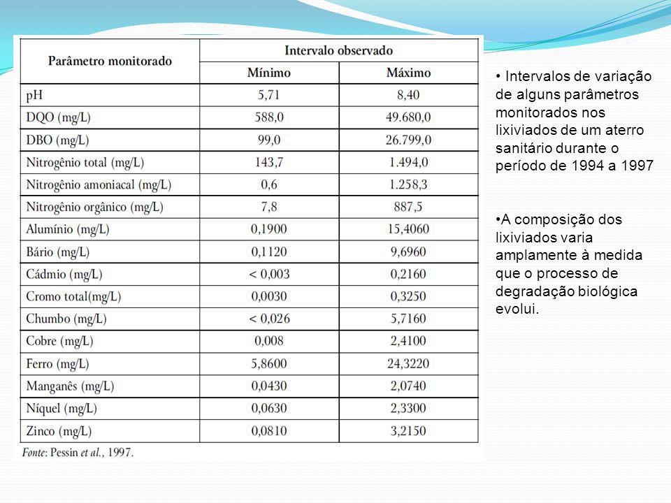 Intervalos de variação de alguns parâmetros monitorados nos lixiviados de um aterro sanitário durante o período de 1994 a 1997 A composição dos lixivi