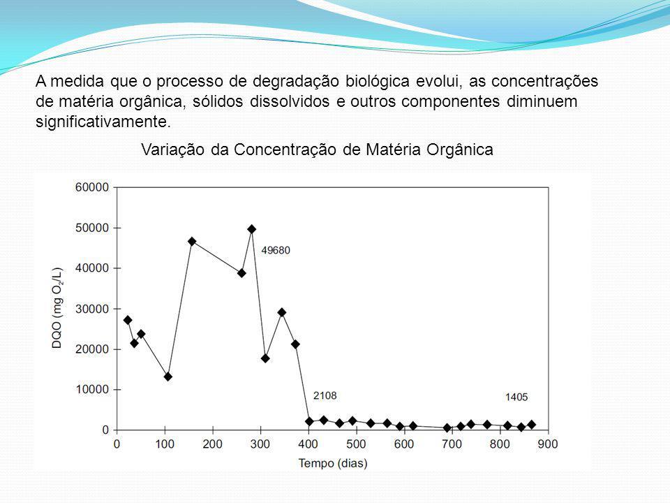 A medida que o processo de degradação biológica evolui, as concentrações de matéria orgânica, sólidos dissolvidos e outros componentes diminuem signif