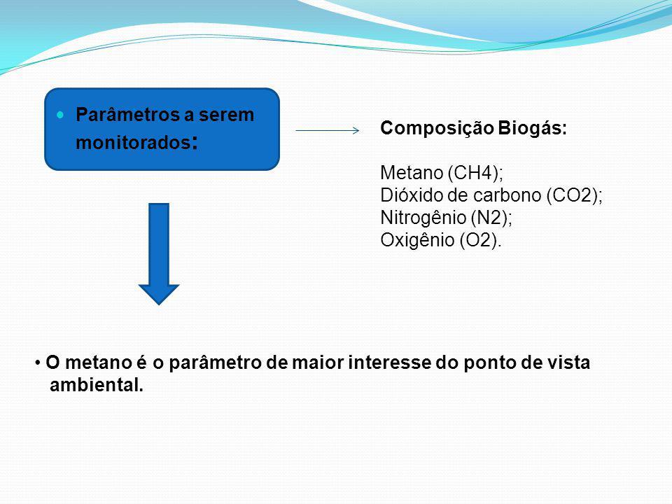 Parâmetros a serem monitorados : Composição Biogás: Metano (CH4); Dióxido de carbono (CO2); Nitrogênio (N2); Oxigênio (O2). O metano é o parâmetro de