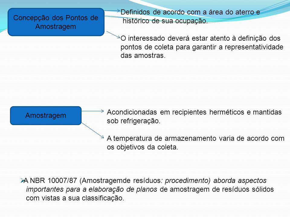 Concepção dos Pontos de Amostragem Amostragem Definidos de acordo com a área do aterro e histórico de sua ocupação. O interessado deverá estar atento