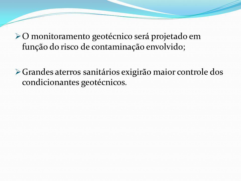 O monitoramento geotécnico será projetado em função do risco de contaminação envolvido; Grandes aterros sanitários exigirão maior controle dos condici