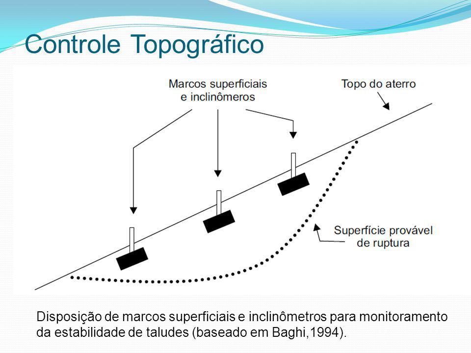Controle Topográfico Disposição de marcos superficiais e inclinômetros para monitoramento da estabilidade de taludes (baseado em Baghi,1994).