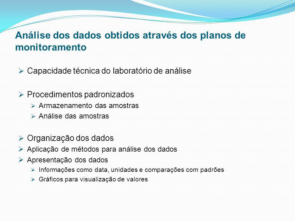 Análise dos dados obtidos através dos planos de monitoramento Capacidade técnica do laboratório de análise Procedimentos padronizados Armazenamento da