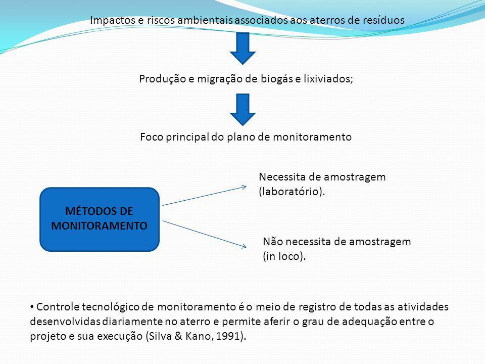 Impactos e riscos ambientais associados aos aterros de resíduos Produção e migração de biogás e lixiviados; Foco principal do plano de monitoramento M