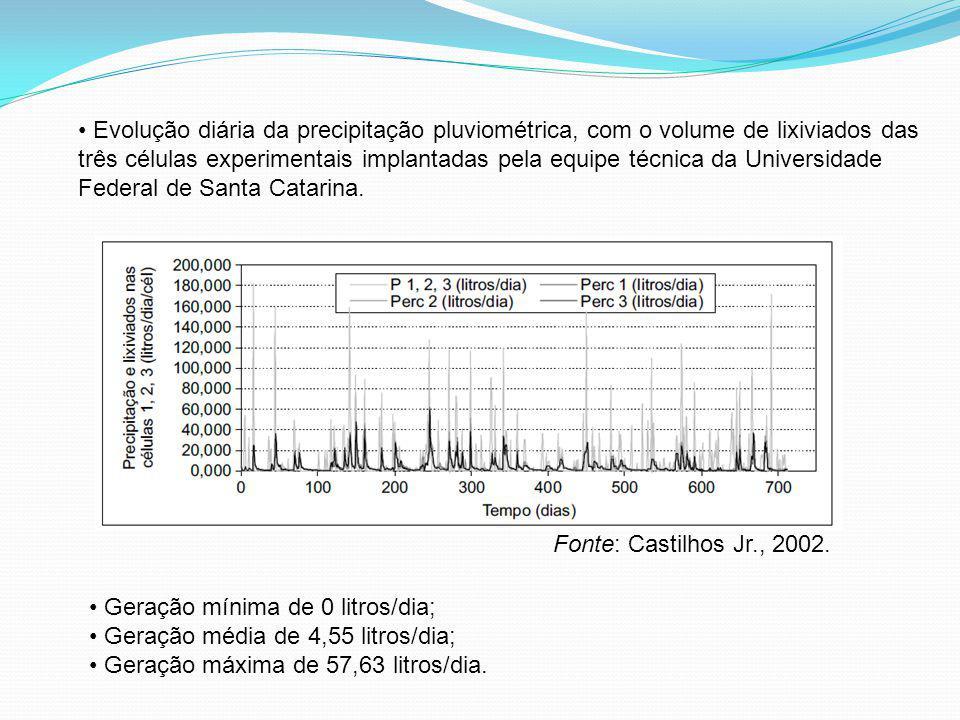 Geração mínima de 0 litros/dia; Geração média de 4,55 litros/dia; Geração máxima de 57,63 litros/dia. Evolução diária da precipitação pluviométrica, c