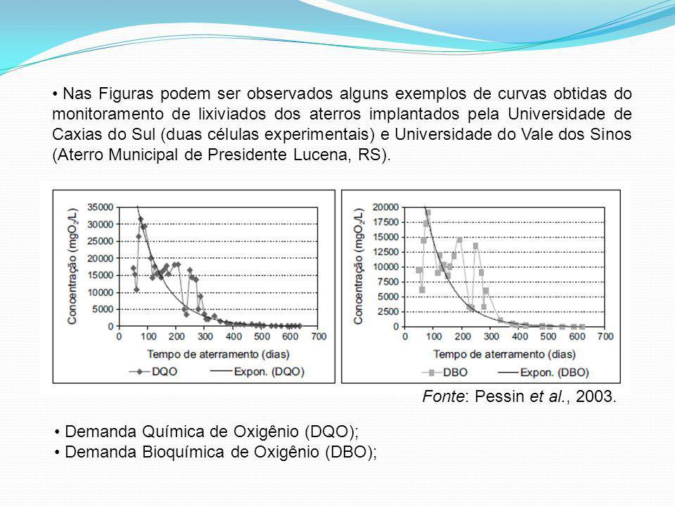 Nas Figuras podem ser observados alguns exemplos de curvas obtidas do monitoramento de lixiviados dos aterros implantados pela Universidade de Caxias