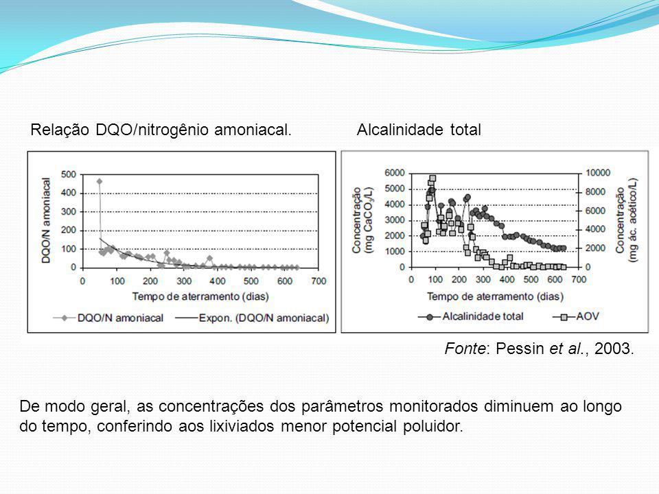 Relação DQO/nitrogênio amoniacal.Alcalinidade total De modo geral, as concentrações dos parâmetros monitorados diminuem ao longo do tempo, conferindo