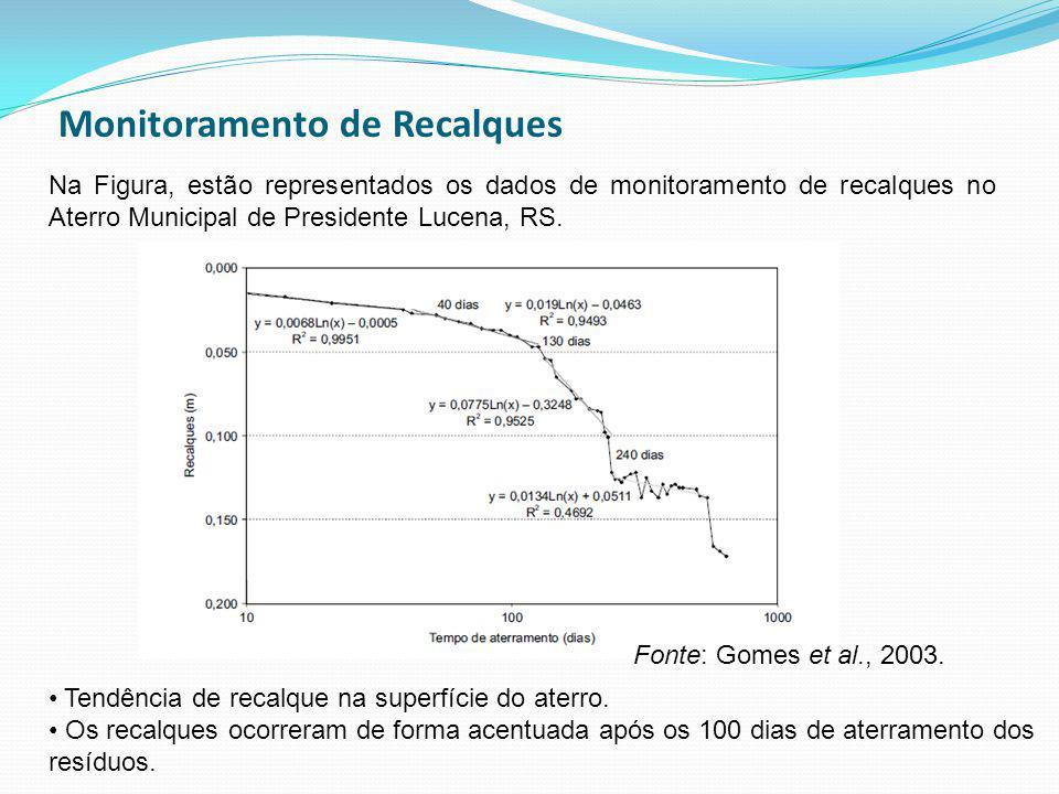 Monitoramento de Recalques Na Figura, estão representados os dados de monitoramento de recalques no Aterro Municipal de Presidente Lucena, RS. Tendênc