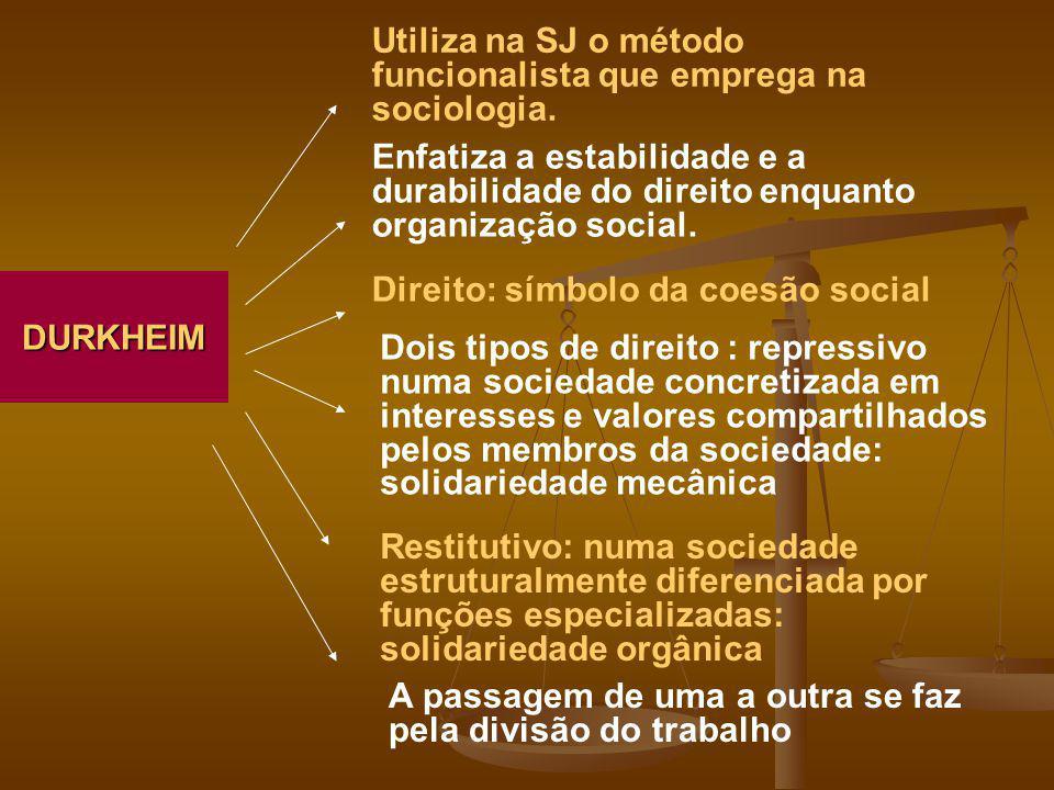 DURKHEIM Utiliza na SJ o método funcionalista que emprega na sociologia. Enfatiza a estabilidade e a durabilidade do direito enquanto organização soci