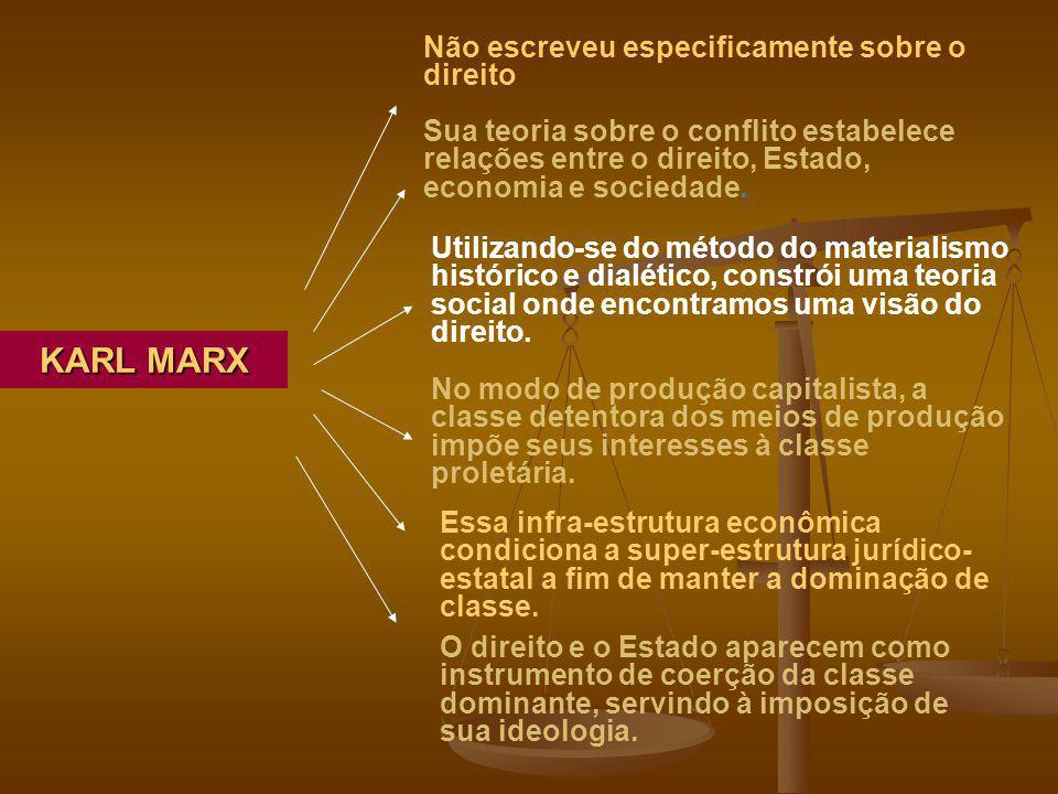 KARL MARX Não escreveu especificamente sobre o direito Sua teoria sobre o conflito estabelece relações entre o direito, Estado, economia e sociedade.