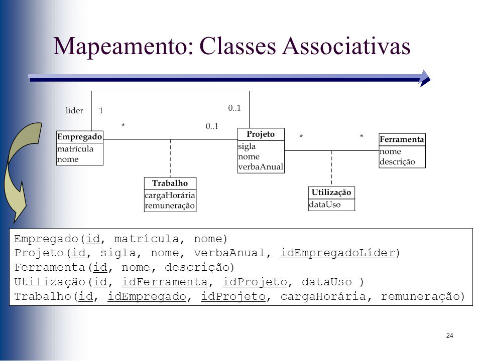 24 Mapeamento: Classes Associativas Empregado(id, matrícula, nome) Projeto(id, sigla, nome, verbaAnual, idEmpregadoLíder) Ferramenta(id, nome, descriç