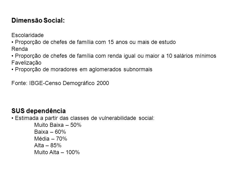 Dimensão Social: Escolaridade Proporção de chefes de família com 15 anos ou mais de estudo Renda Proporção de chefes de família com renda igual ou mai