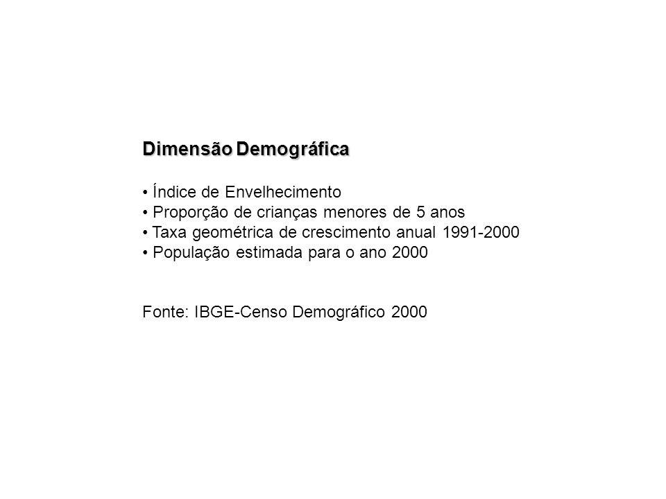 Dimensão Demográfica Índice de Envelhecimento Proporção de crianças menores de 5 anos Taxa geométrica de crescimento anual 1991-2000 População estimad