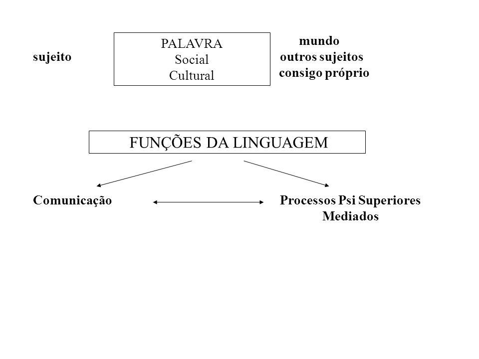 mundo sujeito outros sujeitos consigo próprio Comunicação Processos Psi Superiores Mediados PALAVRA Social Cultural FUNÇÕES DA LINGUAGEM